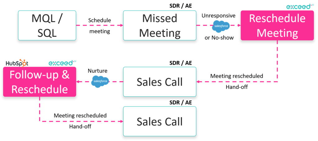 Conversational email sales process