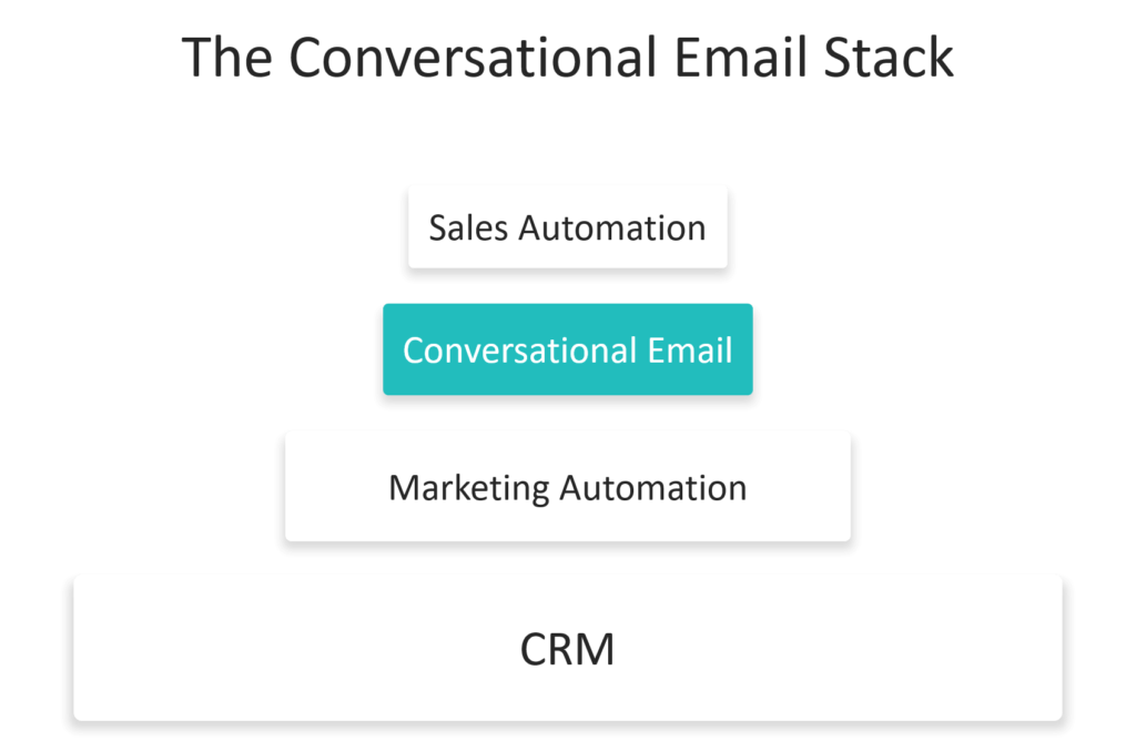 The conversational email tech stack