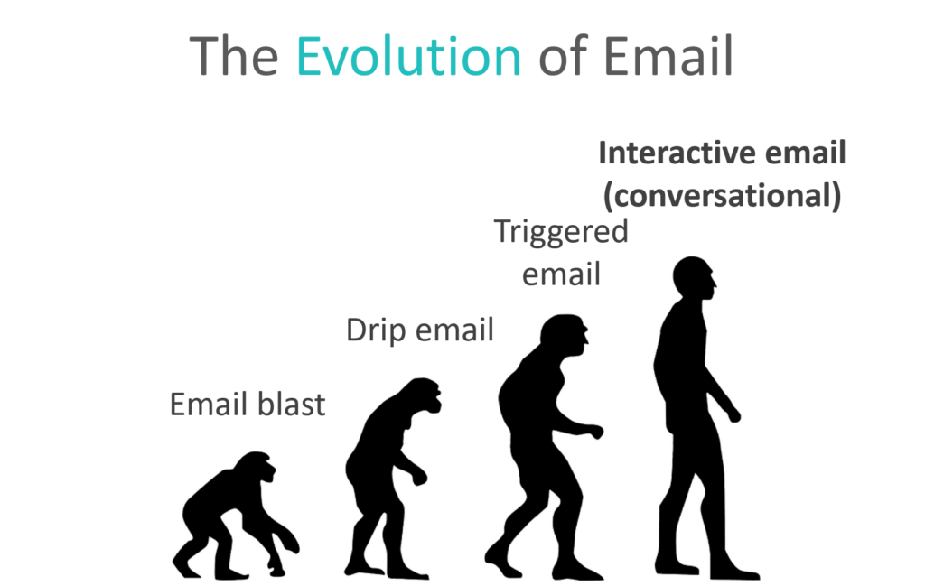 The evolution of email from email blasts to conversational email