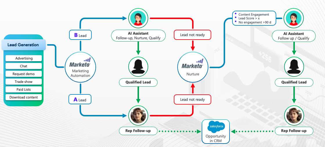 1120x509-Ai-virtual-assistant-engagement-with-marketo